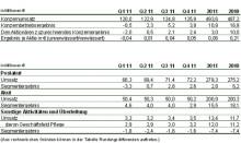 Geschäftsentwicklung der MediClin in 2011