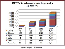 ​Asia Pacific OTT TV & video revenues to triple