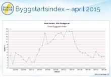 Byggstartsindex april 2015 - hade du varit kund på vår Marknadsanalys hade du fått detta