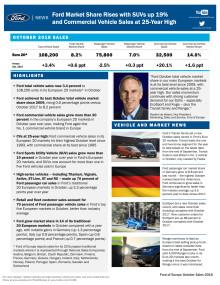 Fords europæiske markedsandel vokset i oktober