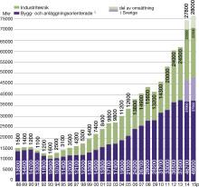 Branschkommunikén 2015: Stark tillväxt i teknikkonsultbranschen men ansträngd lönsamhet