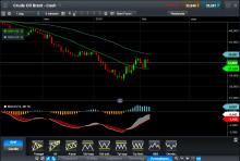 Oljan volatil när produktionsminskning diskuteras