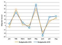 Överskott i statens budget i augusti