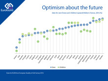 Optimism about the future is up in the EU, but in some countries there are concerns for younger generations