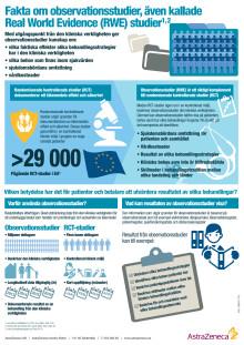 Fakta om RWE (Real World Evidence), Observationsstudier. Infografik.