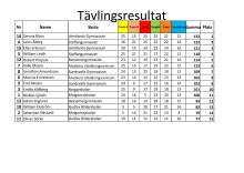 Tävlingsresultaten