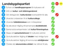 """""""Kulturpartiets valmanifest"""": Så skulle Landsbygdspartiet rösta"""