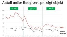 Boligmarkedet i november  - God avslutning på boligåret 2018