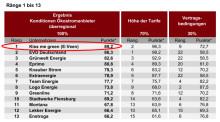 """1. Platz für e:veen Energie:  n-tv Marktstudie """"Mehr Transparenz – mehr Kundennähe"""" nimmt 31 Stromanbieter unter die Lupe"""