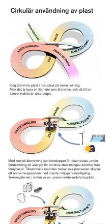 Grafisk sammanfattning av dagens och morgondagens återvinningssystem för plast (PDF-version)