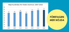 Örebro kommun kommer på 21:a plats i ny mätning om företagsklimatet