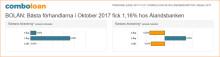 BOLÅN: Bästa förhandlarna i oktober fick 1,16% hos Ålandsbanken