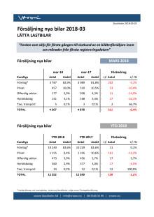 Försäljning nya bilar LLB 2018-03
