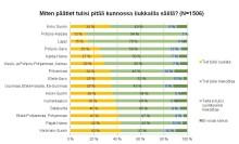 Liukkaus on suomalaisten suurin pelko talviliikenteessä