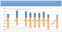 Lantbruksbarometern Hösten 2014: Åtta av tio lantbrukare upplever dålig lönsamhet