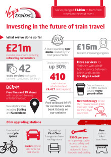 Virgin Trains: investing in the future of train travel on the east coast