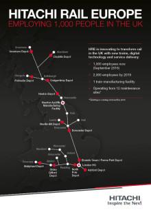 Hitachi Rail Europe reaches 1,000 employee landmark