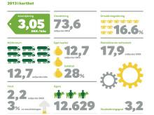 Global tillväxt lyfter Arlas årsresultat