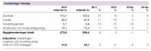 Svenska Teknik&Designföretagen: Investeringssignalen, mars 2013