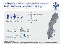 Svenska Livräddningssällskapets  preliminära sammanställning av  omkomna i drunkningsolyckor  augusti 2018