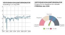 Stark konjunktur och fortsatt optimism i Fyrbodal