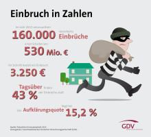 GDV-Infografik Einbrücke 2015
