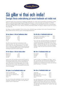 Undersökning - Indisk och thailändsk mat (2009)