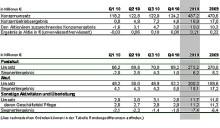 MediClin: Umsatz gesteigert – Ergebnis auf Vorjahresniveau