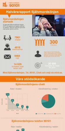 Självmordslinjen halvårsrapport okt 2015 - april 2016