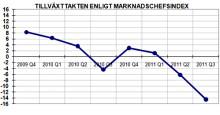 Sju av tio marknadschefer spår att Sveriges ekonomi förbättras på ett års sikt