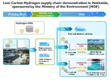Toshiba to Carry Out Five Year Demonstration Project to Establish Low-Carbon Hydrogen Supply Chain in Kushiro, Hokkaido— Project adopted by Ministry of the Environment, Japan,Low-Carbon Hydrogen Supply Chain Demonstration Project —