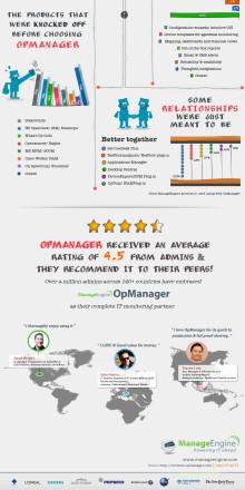 Varför älskar IT-administratörer OpManager? - OpManager Infographic
