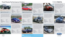 Ford Fiesta Performance History