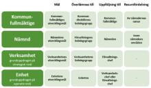 Detta är utvecklingsmålen för Kulturskolan Garnalia i Lindesberg