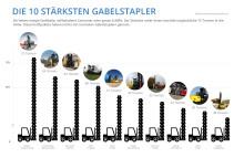 Bildergalerie: Die 10 stärksten Gabelstapler der Welt