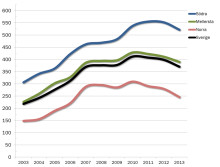 Priserna på skogsmark har sjunkit under 2013