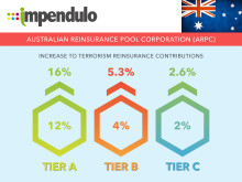 Tax Alert - Australia - Terrorism Rates Increased