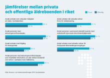 Ny data från Socialstyrelsen - Privata äldreboenden håller högre kvalitet