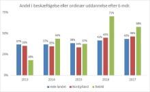Arbejdsmarked: revalidering har god effekt i Rebild