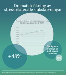 Dramatisk ökning av stressrelaterade sjukskrivningar