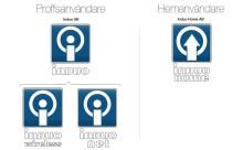 Induo expanderar med dotterbolag