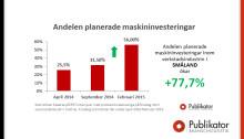 Andelen planerade investeringar har ökat med 78 procent inom verkstadsindustri i Småland