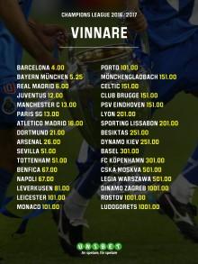 Oddsen talar både för och emot svenskarna i Champions League