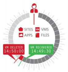 Zerto Virtual Replication uppdaterad till v4.5