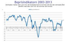 Demoskops boprisindikator för mars 2013