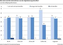 Digitalisierung betrifft alle Firmen in Deutschland