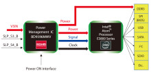 ROHM Semiconductor Introduces a Complete System PMIC for Intel Bay Trail I Platforms Atom™ processor E3800 family.