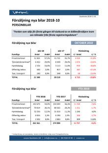 Försäljning nya bilar PB 2018-10