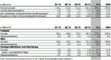 Geschäftsentwicklung der MediClin in 2010