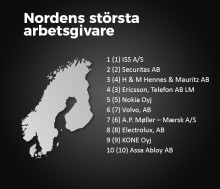 Topplista: Nordens största arbetsgivare